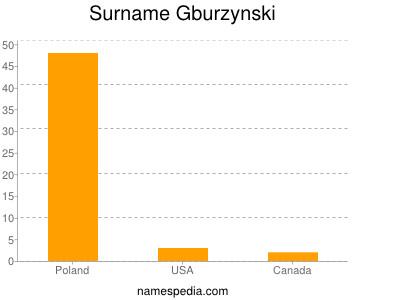 Surname Gburzynski