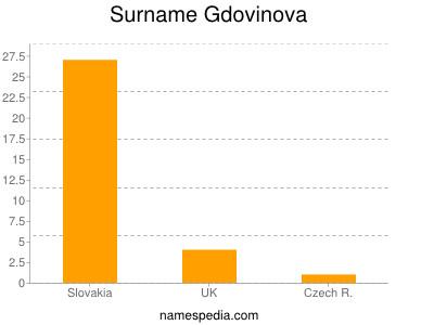 Surname Gdovinova