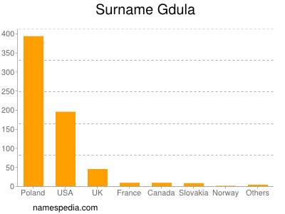 Surname Gdula