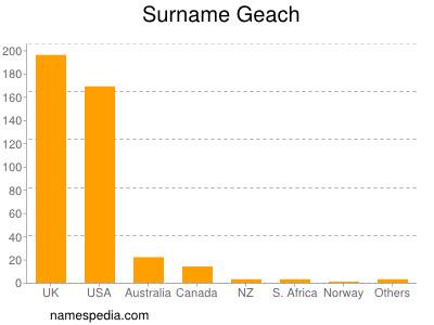 Surname Geach