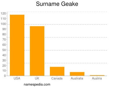 Surname Geake
