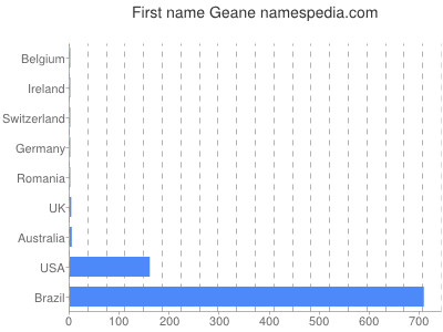 Given name Geane