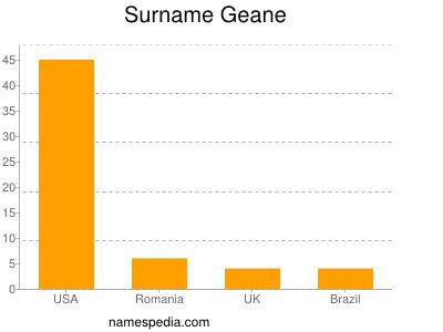 Surname Geane