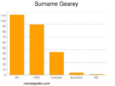 Surname Gearey