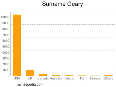 Surname Geary