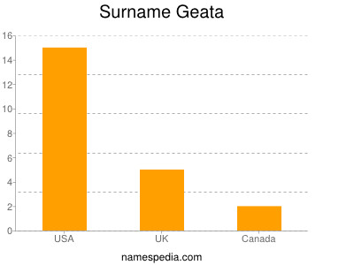 Surname Geata