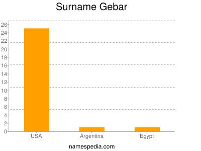 Surname Gebar