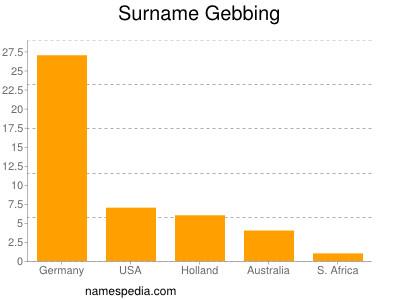 Surname Gebbing