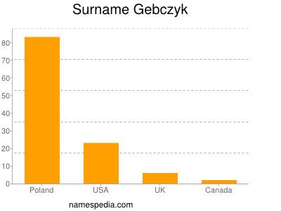Surname Gebczyk