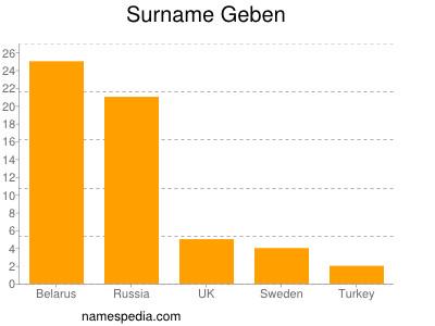 Surname Geben