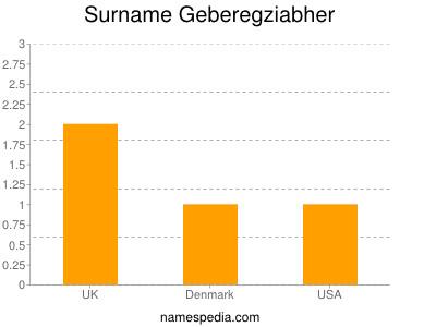 Surname Geberegziabher