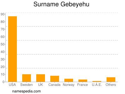 Surname Gebeyehu