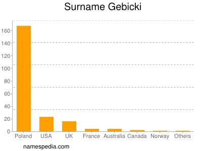 Surname Gebicki
