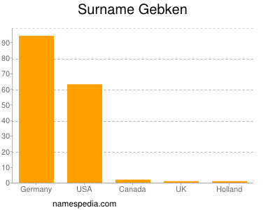 Surname Gebken