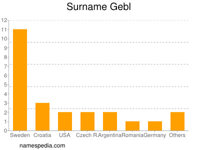 Surname Gebl