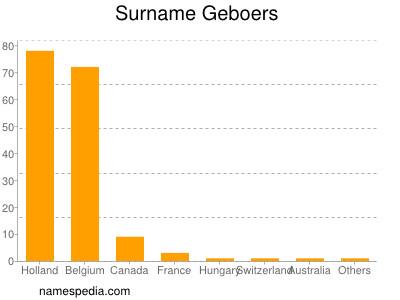 Surname Geboers