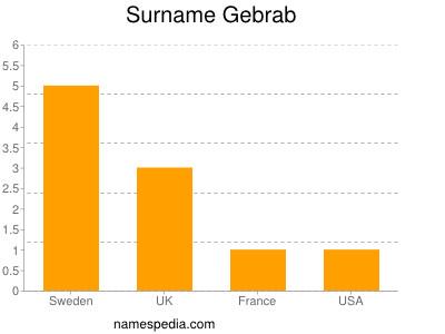 Surname Gebrab