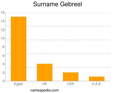 Surname Gebreel