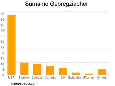 Surname Gebregziabher