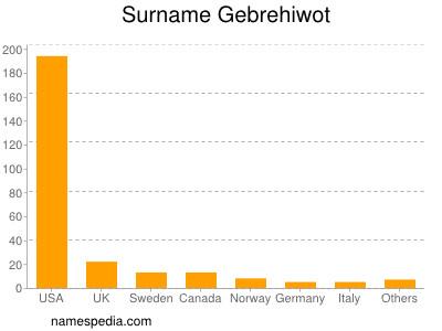 Surname Gebrehiwot