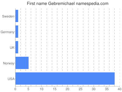 Given name Gebremichael