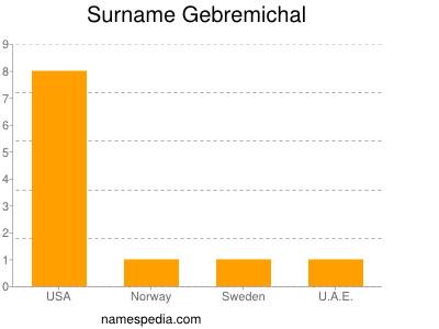 Surname Gebremichal