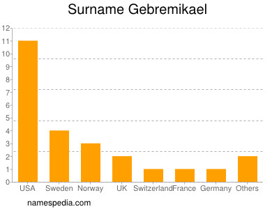 Surname Gebremikael