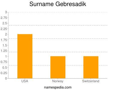 Surname Gebresadik