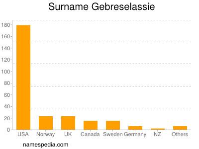 Surname Gebreselassie