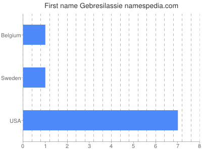 Given name Gebresilassie