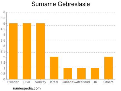 Surname Gebreslasie