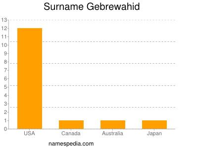 Surname Gebrewahid