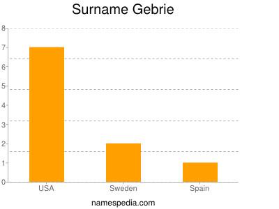 Surname Gebrie
