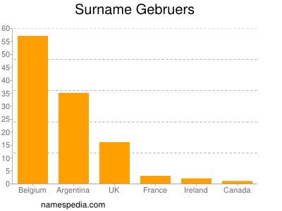 Surname Gebruers