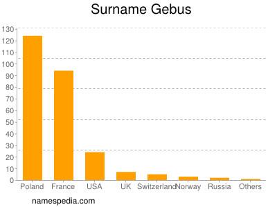 Surname Gebus