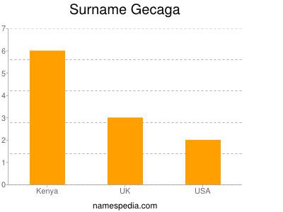 Surname Gecaga
