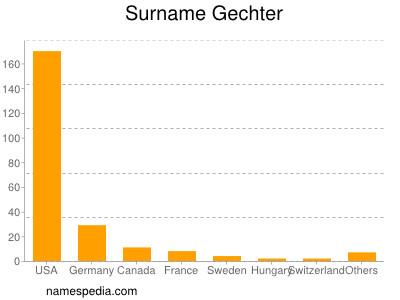 Surname Gechter