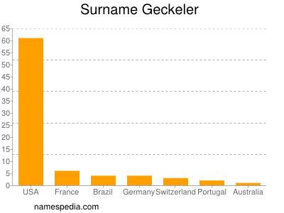 Surname Geckeler