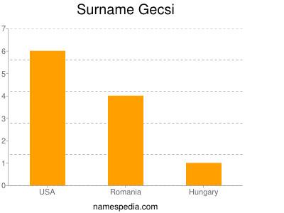 Surname Gecsi