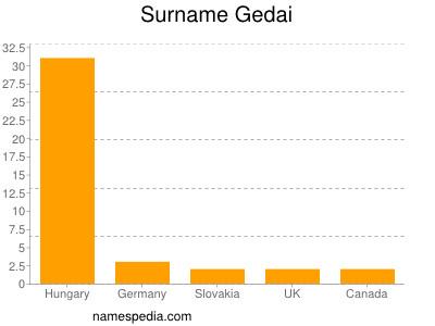 Surname Gedai