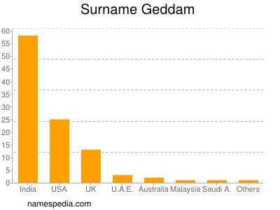 Surname Geddam