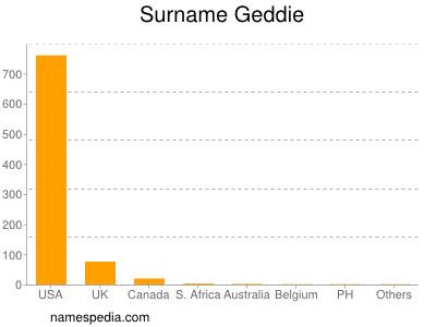 Surname Geddie