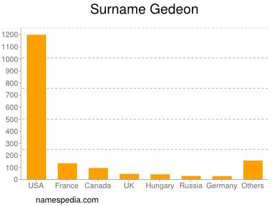 Surname Gedeon