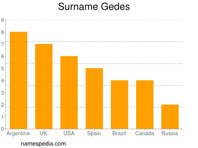 Surname Gedes