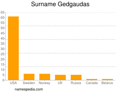 Surname Gedgaudas
