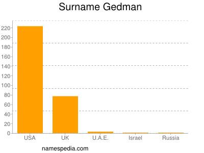 Surname Gedman