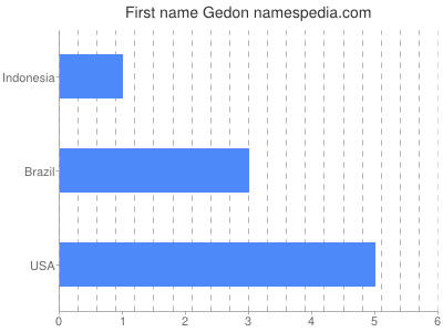 Given name Gedon