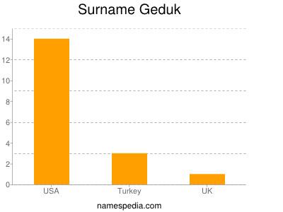Surname Geduk