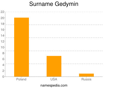 Surname Gedymin