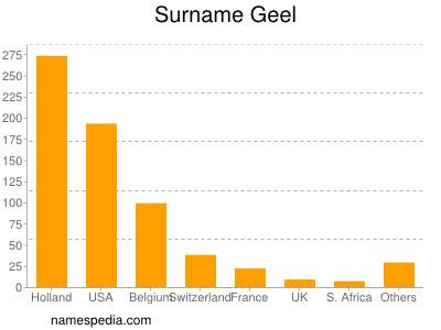Surname Geel